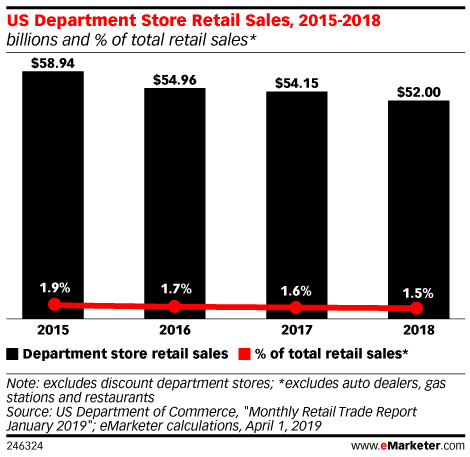 US Department Store Retail Sales, 2015-2018 (billions and % of total retail sales*)