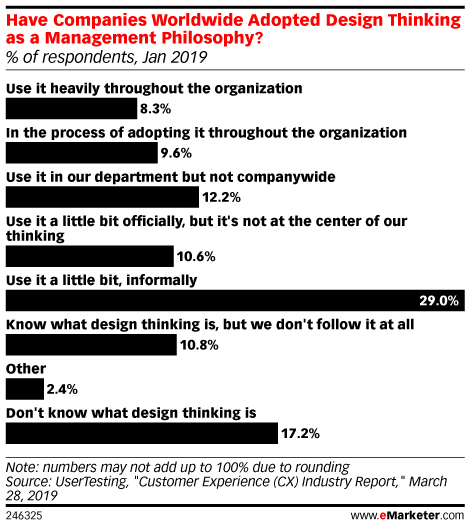 Have Companies Worldwide Adopted Design Thinking as a Management Philosophy? (% of respondents, Jan 2019)