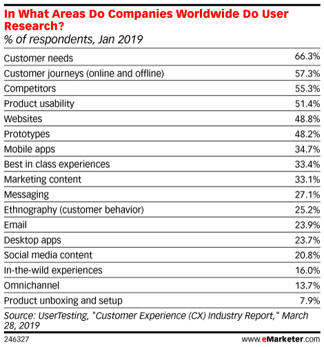 What Do Companies Worldwide Currently Research? (% of respondents, Jan 2019)