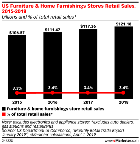 US Furniture & Home Furnishings Stores Retail Sales, 2015-2018 (billions and % of total retail sales*)