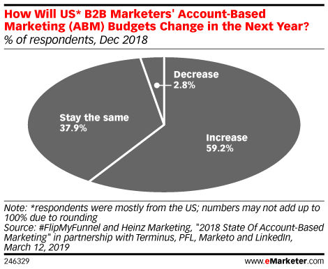 How Will US* B2B Marketers' Account-Based Marketing (ABM) Budgets Change in the Next Year? (% of respondents, Dec 2018)