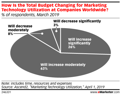 How Is the Total Budget Changing for Marketing Technology Utilization at Companies Worldwide? (% of respondents, March 2019)