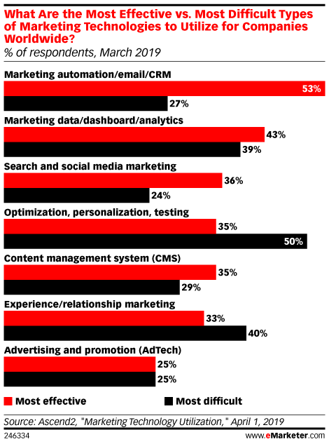 What Are the Most Effective vs. Most Difficult Types of Marketing Technologies to Utilize for Companies Worldwide? (% of respondents, March 2019)