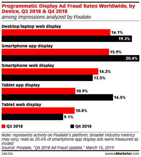 Programmatic Display Ad Fraud Rates Worldwide, by Device, Q3 2018 & Q4 2018 (among impressions analyzed by Pixalate)