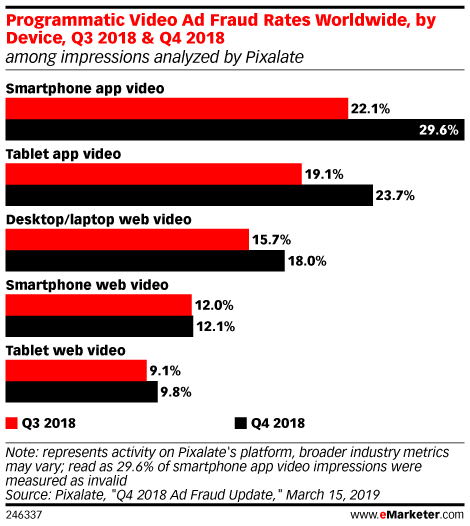 Programmatic Video Ad Fraud Rates Worldwide, by Device, Q3 2018 & Q4 2018 (among impressions analyzed by Pixalate)