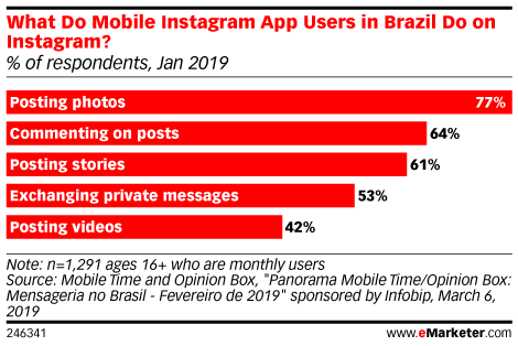 What Do Mobile Instagram App Users in Brazil Do on Instagram? (% of respondents, Jan 2019)