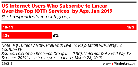 US Internet Users Who Subscribe to Linear Over-the-Top (OTT) Services, by Age, Jan 2019 (% of respondents in each group)