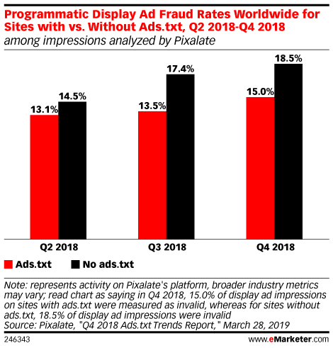 Programmatic Display Ad Fraud Rates Worldwide for Sites with vs. Without Ads.txt, Q2 2018-Q4 2018 (among impressions analyzed by Pixalate)