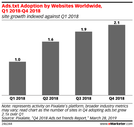 Ads.txt Adoption by Websites Worldwide, Q1 2018-Q4 2018 (site growth indexed against Q1 2018)