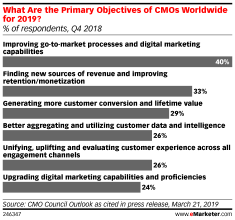 What Are the Primary Objectives of CMOs Worldwide for 2019? (% of respondents, Q4 2018)
