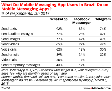 What Do Mobile Messaging App Users in Brazil Do on Mobile Messaging Apps? (% of respondents, Jan 2019)