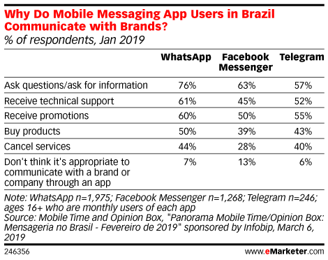 Why Do Mobile Messaging App Users in Brazil Communicate with Brands? (% of respondents, Jan 2019)