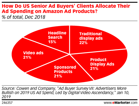 How Do US Senior Ad Buyers' Clients Allocate Their Ad Spending on Amazon Ad Products? (% of total, Dec 2018)