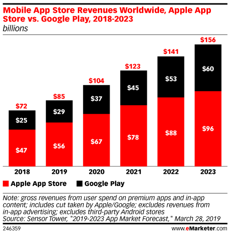 Mobile App Store Revenues Worldwide, Apple App Store vs. Google Play, 2018-2023 (billions)