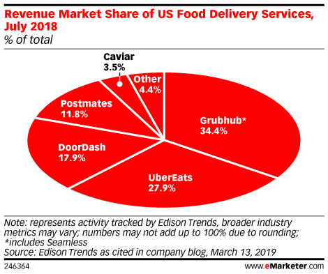 Revenue Market Share of US Food Delivery Services, July 2018 (% of total)