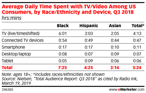 Average Daily Time Spent with TV/Video Among US Consumers, by Race/Ethnicity and Device, Q3 2018 (hrs:mins)