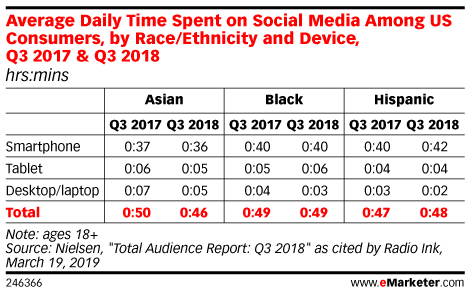 Average Daily Time Spent on Social Media Among US Consumers, by Race/Ethnicity and Device, Q3 2017 & Q3 2018 (hrs:mins)
