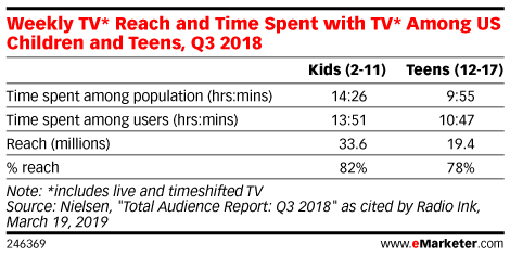 Weekly TV* Reach and Time Spent with TV* Among US Children and Teens, Q3 2018