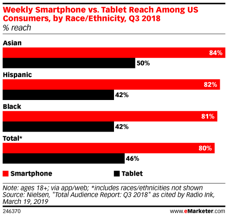 Weekly Smartphone vs. Tablet Reach Among US Consumers, by Race/Ethnicity, Q3 2018 (% reach)
