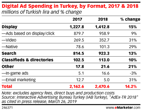 Digital Ad Spending in Turkey, by Format, 2017 & 2018 (millions of Turkish lira and % change)