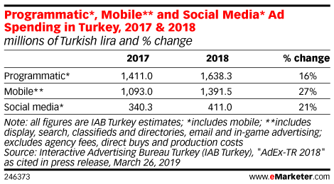 Programmatic*, Mobile** and Social Media* Ad Spending in Turkey, 2017 & 2018 (millions of Turkish lira and % change)
