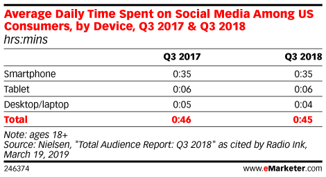 Average Daily Time Spent on Social Media Among US Consumers, by Device, Q3 2017 & Q3 2018 (hrs:mins)