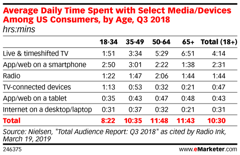 Average Daily Time Spent with Select Media/Devices Among US Consumers, by Age, Q3 2018 (hrs:mins)