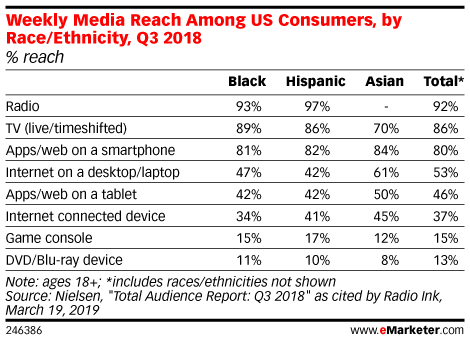 Weekly Media Reach Among US Consumers, by Race/Ethnicity, Q3 2018 (% reach)