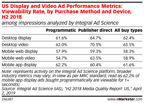 US Display and Video Ad Performance Metrics: Viewability Rate, by Purchase Method and Device, H2 2018 (among impressions analyzed by Integral Ad Science)