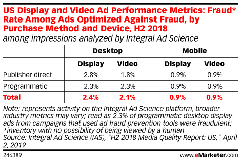 US Display and Video Ad Performance Metrics: Fraud* Rate Among Ads Optimized Against Fraud, by Purchase Method and Device, H2 2018 (among impressions analyzed by Integral Ad Science)