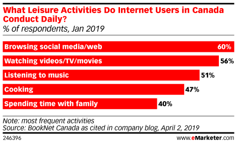 What Leisure Activities Do Internet Users in Canada Conduct Daily? (% of respondents, Jan 2019)
