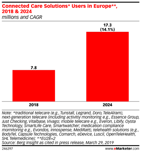 Connected Care Solutions* Users in Europe**, 2018 & 2024 (millions and CAGR)