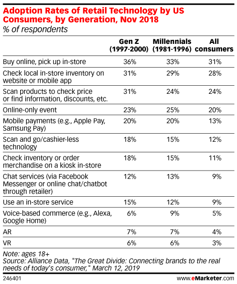 Adoption Rates of Retail Technology by US Consumers, by Generation, Nov 2018 (% of respondents)