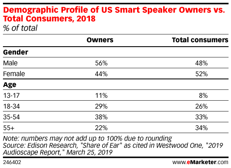 Demographic Profile of US Smart Speaker Owners vs. Total Consumers, 2018 (% of total)