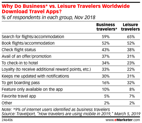 Why Do Business* vs. Leisure Travelers Worldwide Download Travel Apps? (% of respondents in each group, Nov 2018)