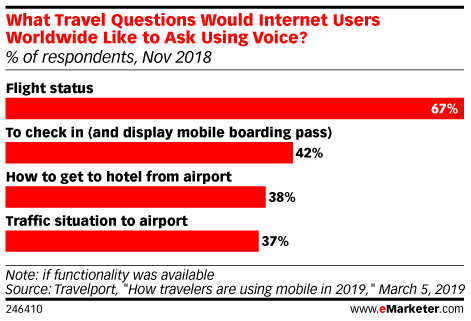 What Travel Questions Would Internet Users Worldwide Like to Ask Using Voice? (% of respondents, Nov 2018)