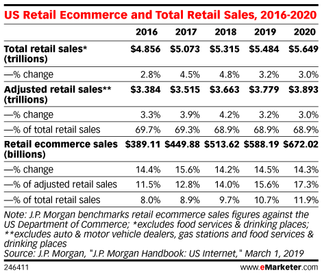 US Retail Ecommerce and Total Retail Sales, 2016-2020