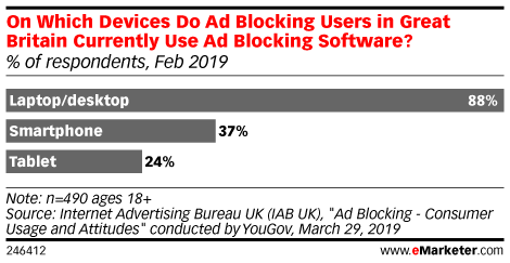 On Which Devices Do Ad Blocking Users in Great Britain Currently Use Ad Blocking Software? (% of respondents, Feb 2019)