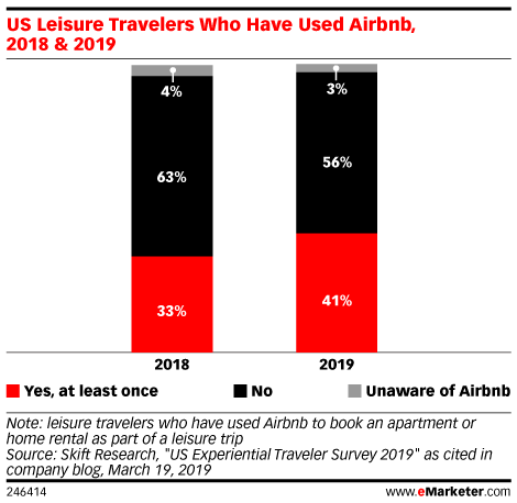 US Leisure Travelers Who Have Used Airbnb, 2018 & 2019