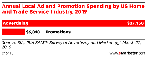 Annual Local Ad and Promotion Spending by US Home and Trade Service Industry, 2019