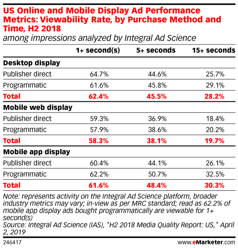 US Online and Mobile Display Ad Performance Metrics: Viewability Rate, by Purchase Method and Time, H2 2018 (among impressions analyzed by Integral Ad Science)