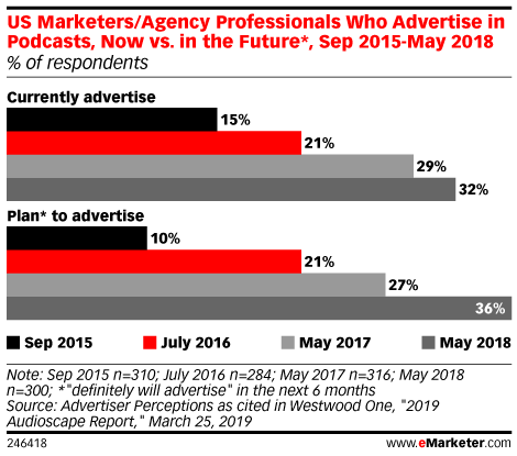 US Marketers/Agency Professionals Who Advertise in Podcasts, Now vs. in the Future*, Sep 2015-May 2018 (% of respondents)