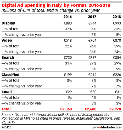 Digital Ad Spending in Italy, by Format, 2016-2018 (millions of €, % of total and % change vs. prior year)