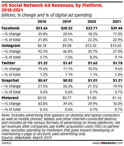 US Social Network Ad Revenue, by Platform, 2018-2021 (billions, % change and % of digital ad spending)