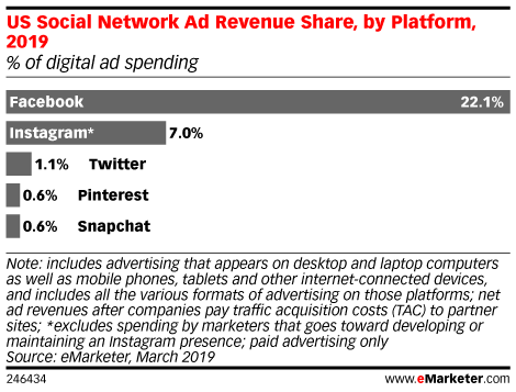 US Social Network Ad Revenue Share, by Platform, 2019 (% of digital ad spending)