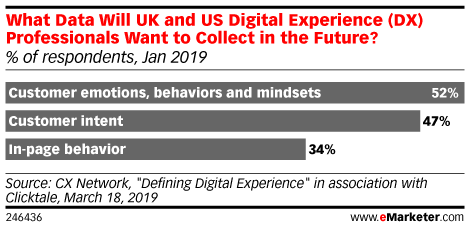 What Data Will UK and US Digital Experience (DX) Professionals Want to Collect in the Future? (% of respondents, Jan 2019)