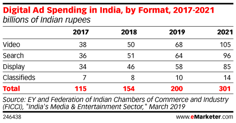 Digital Ad Spending in India, by Format, 2017-2021 (billions of Indian rupees)