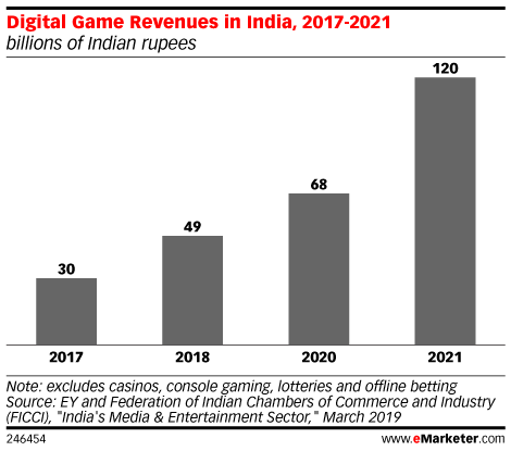 Digital Game Revenues in India, 2017-2021 (billions of Indian rupees)