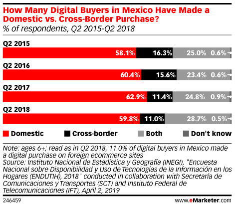 How Many Digital Buyers in Mexico Have Made a Domestic vs. Cross-Border Purchase? (% of respondents, Q2 2015-Q2 2018)