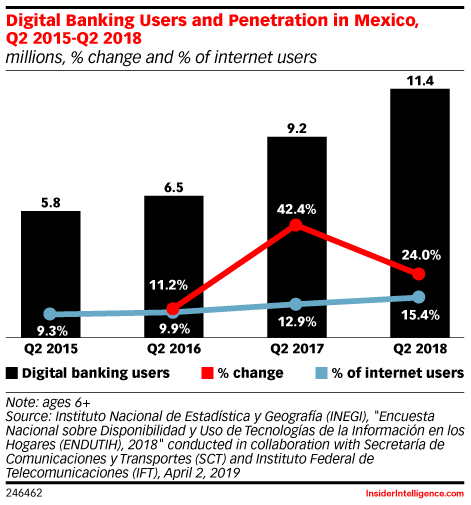Digital Banking Users and Penetration in Mexico, Q2 2015-Q2 2018 (millions, % change and % of internet users)